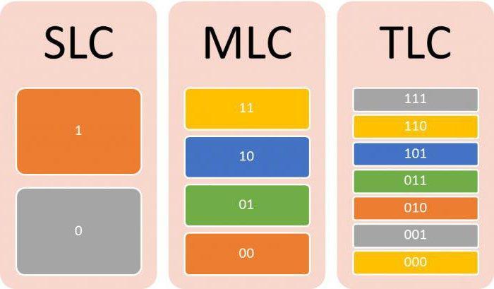 SLC, MLC, TLC memory ssd