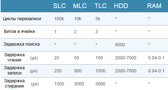 SLC, MLC и TLC чипы памяти